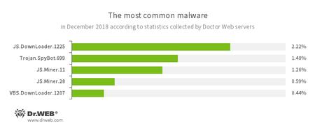 Doctor Web统计服务器收集的数据结果