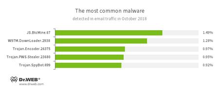 邮箱流量恶意程序统计 #drweb