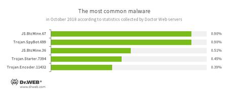 Doctor Web统计服务器收集的数据结果 #drweb