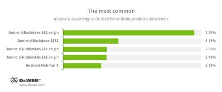 Dr.Web安卓反病毒产品收集的统计数据 #drweb