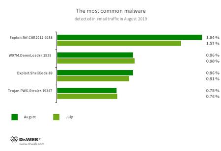 邮箱流量恶意程序统计数据 #drweb