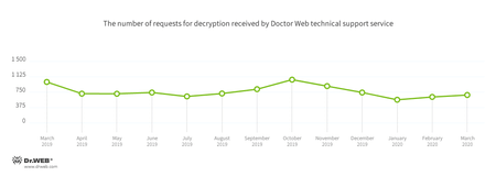 Doctor Web统计服务器收集的数据