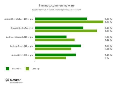 最常见的恶意软件 #drweb